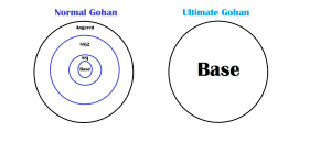 Ultimate_Gohan_Explanation